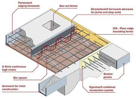 steel profiled sheeting floor - Buscar con Google Sheeted Flooring