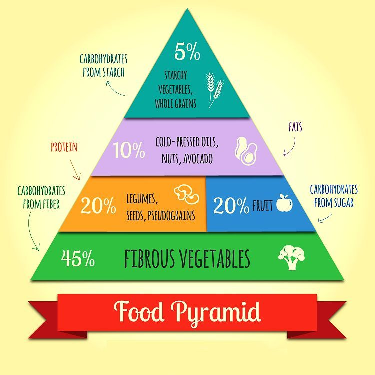 A simple Vegan Pyramid to guide the amount of eat food