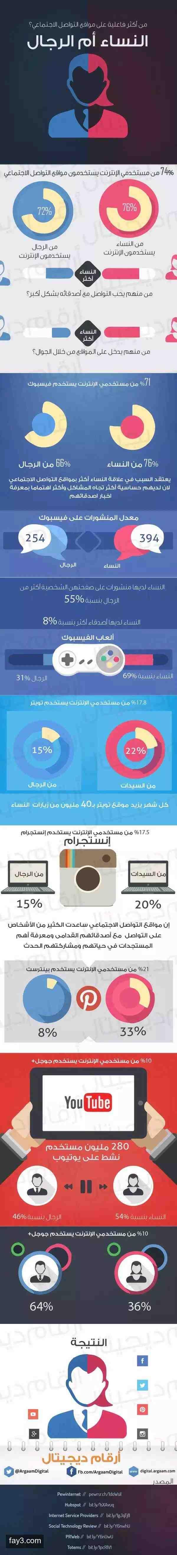 النساء هن الأكثر فاعلية على مواقع التواصل الاجتماعي انفوجرافيك Infographic Knowledge