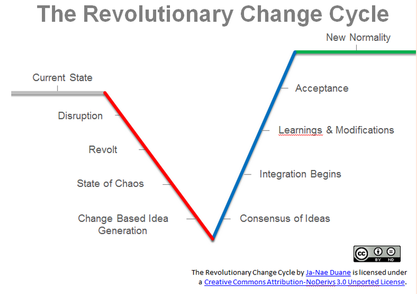 The Revolutionary Change Cycle