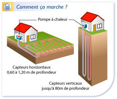 Géothermie  les capteurs géothermiques horizontaux et verticaux