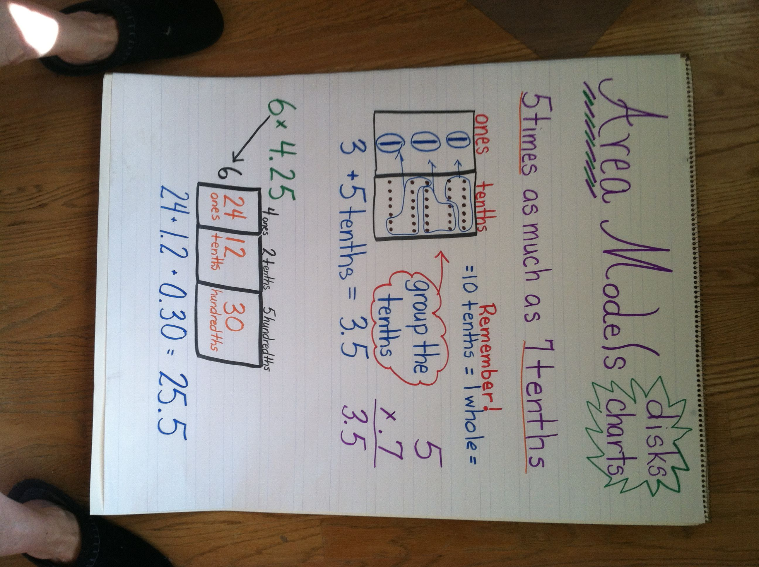 Area Model 5th Grade Anchor Chart To Go Along With Engage