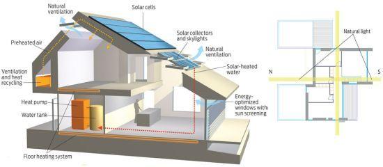 Casas eficientes, Eficiencia energetica, viviendas inteligentes