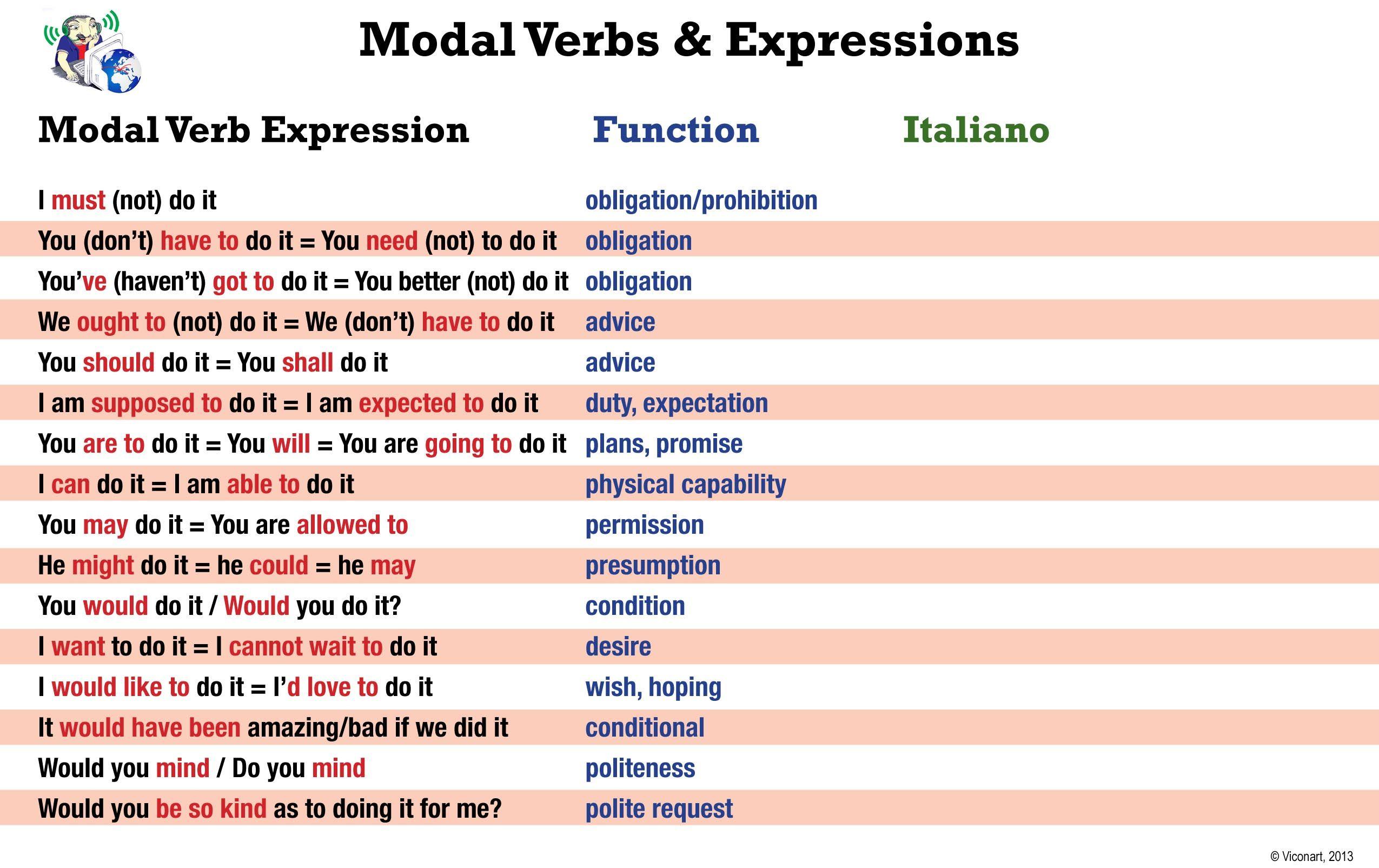 Worksheet Verbi Modali Inglese Italiano