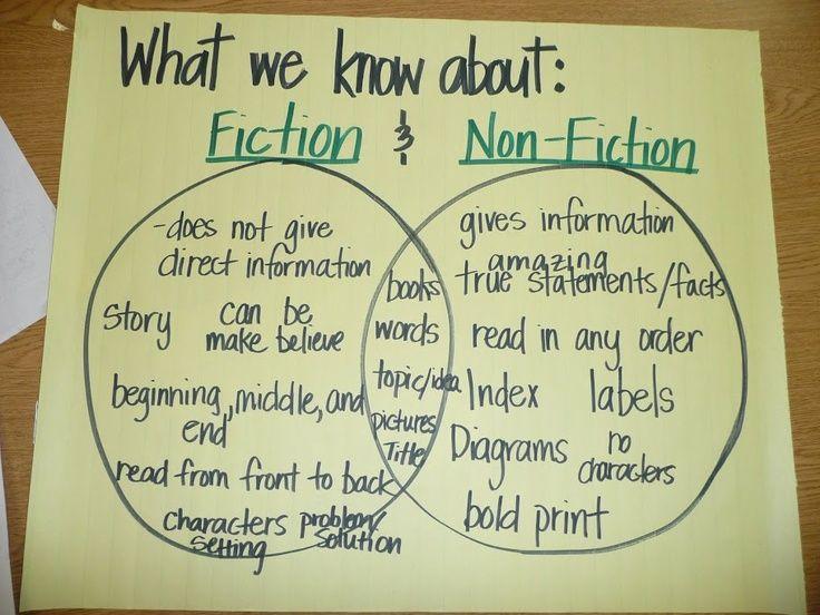 Fiction Non Fiction Venn Diagram Nonfiction Reading Strategies