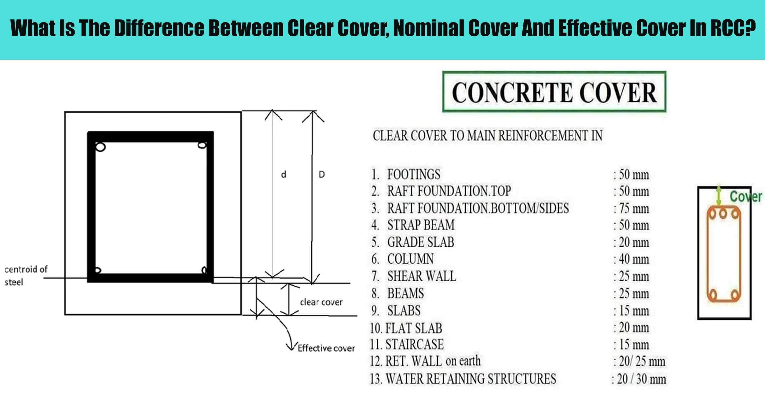 Effective Cover For Beam Column Slab In 2020 Concrete Cover Beams Cover