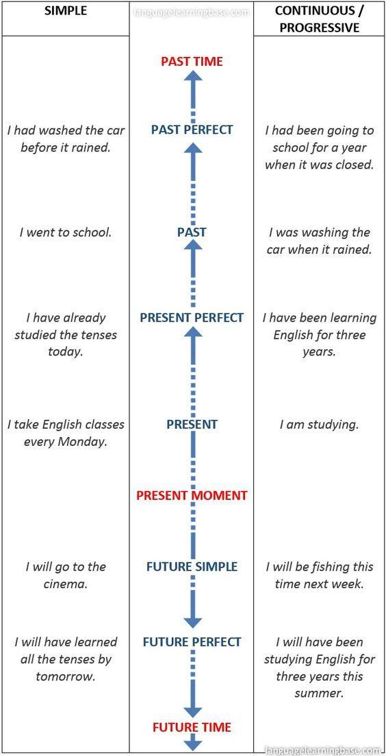 english tenses timeline chart learn charts grammar verbs