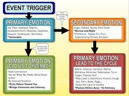 Image Result For Primary And Secondary Emotions Chart  Teach