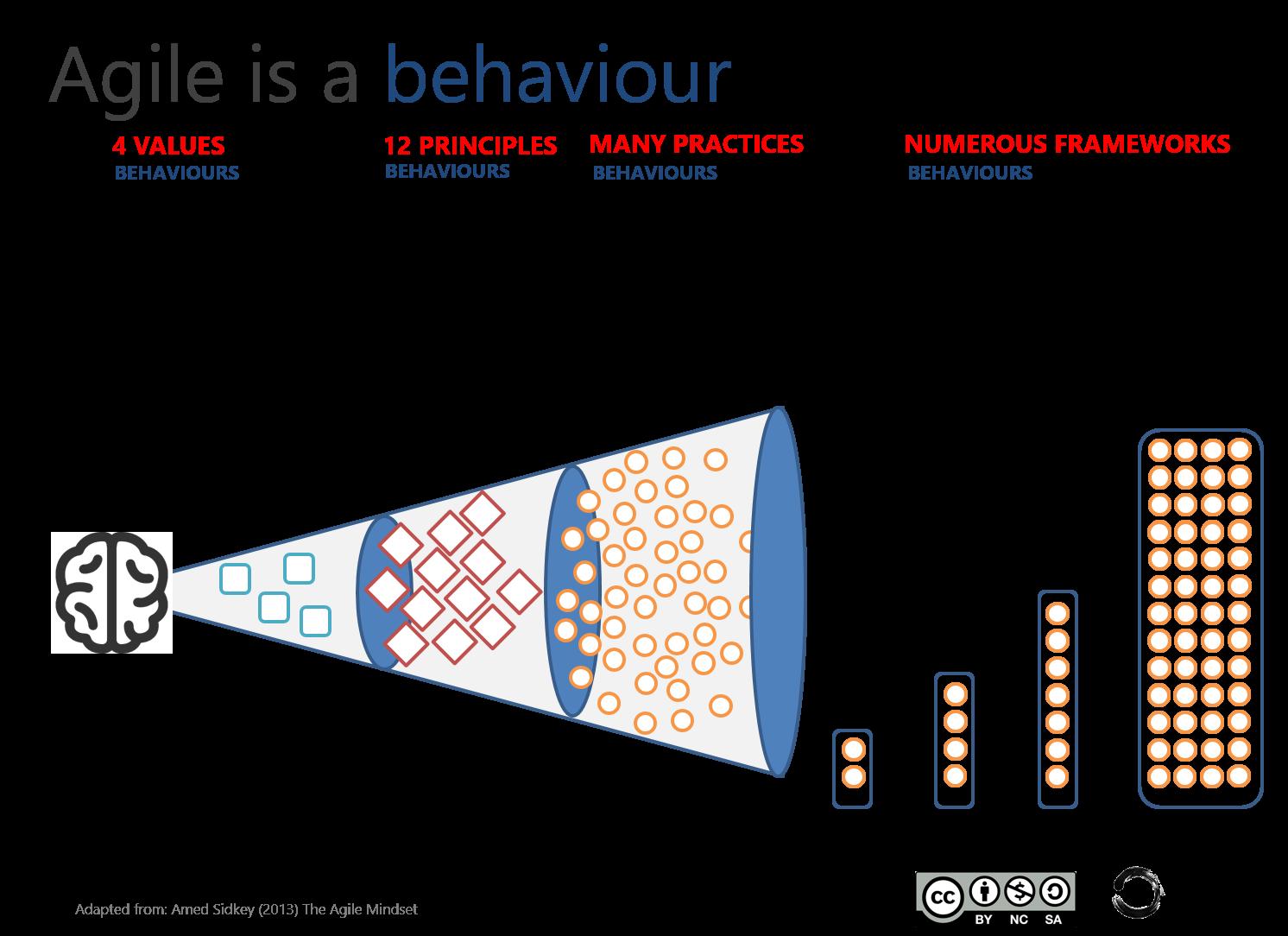 Agile Is A Mindset Agile Is Behaviour Agile Development Agile Project Management Agile Process