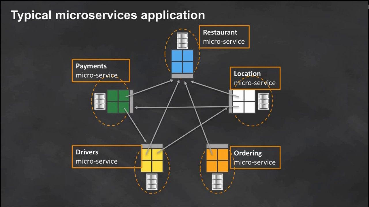An Overview of Designing Microservices March 2017 AWS