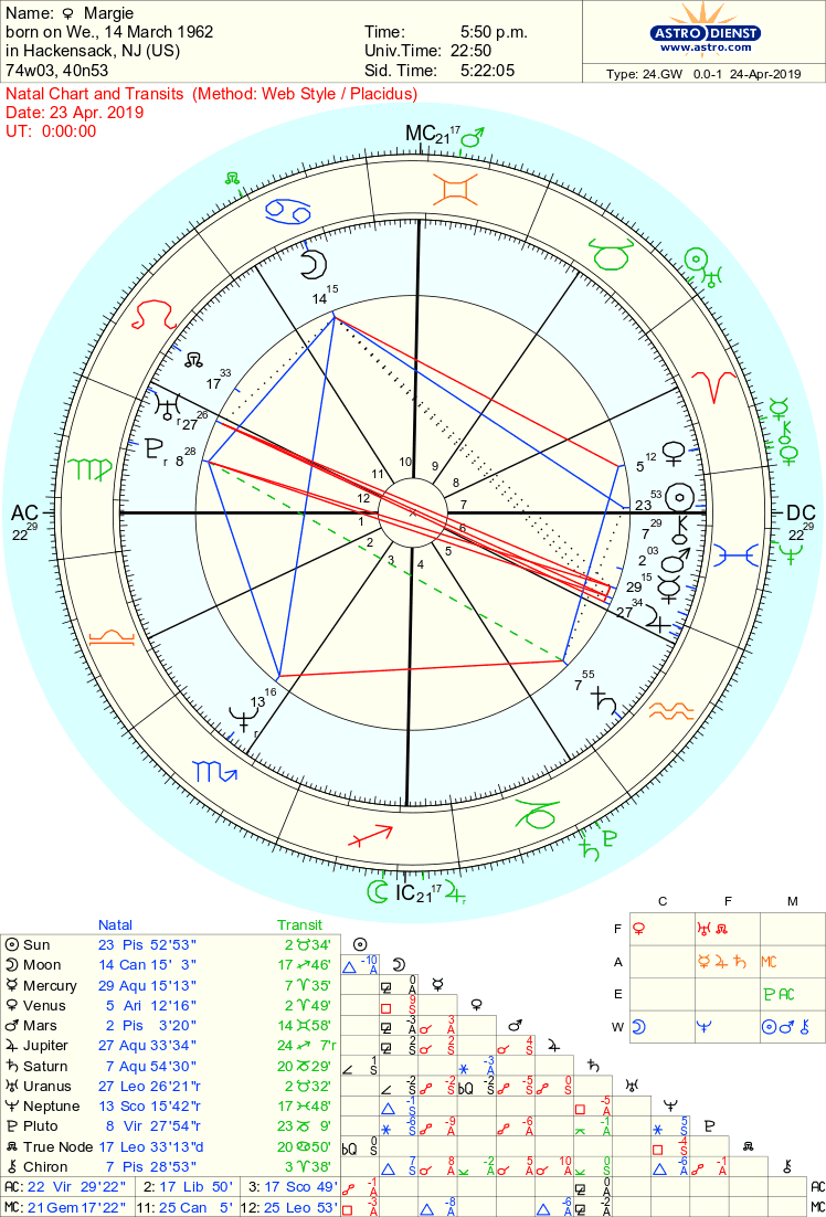 Free Chart - Astrodienst | Free chart, Astrology, Natal charts