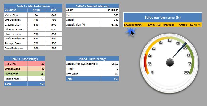 Speedometer kpi dashboard xlsx also leadership pinterest rh