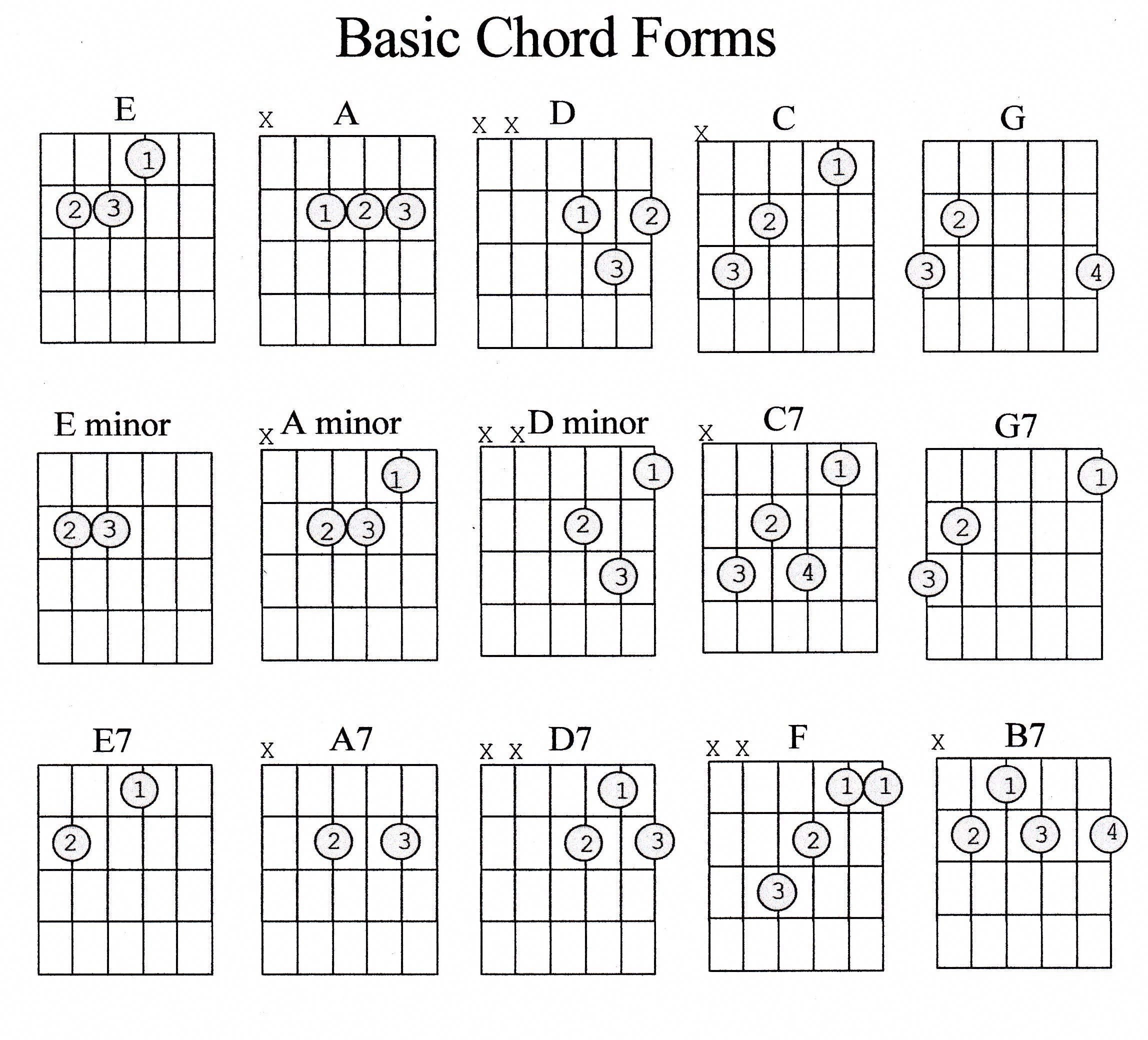 Wow Acoustic Guitar Notes Which Are Really Awesome Acousticguitarnotes Basic Guitar Lessons Ukulele Lesson Guitar Lessons For Beginners