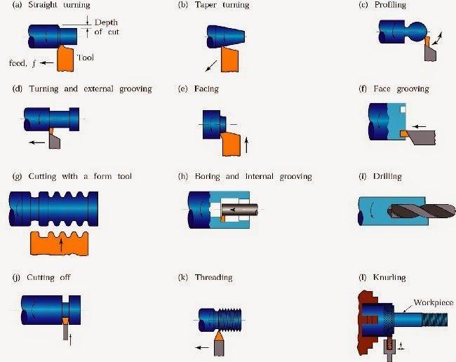 Pin On Mechanical Engineering Basics