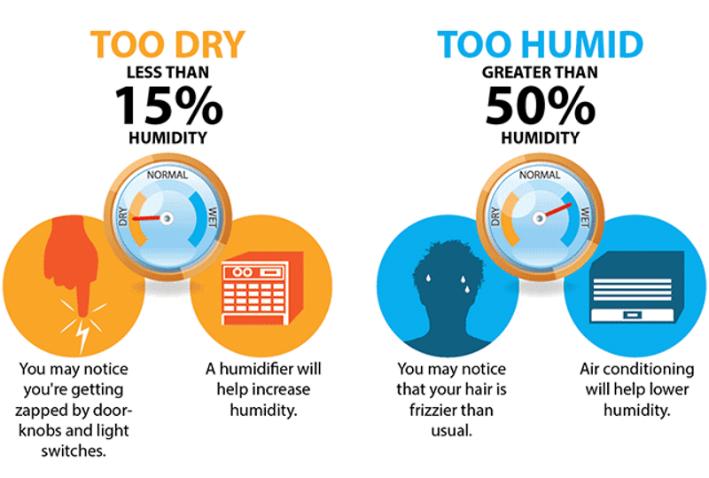 Low and high humidity | Humidity levels, Best humidifier, Humidity