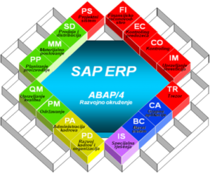 Sap Mm Training In Chennai By Mnc Experts Our Trainer Is Sap Mm Certified Mnc Experts Who Have Vast Sap Mm Exper Sap Application Development Business Solutions