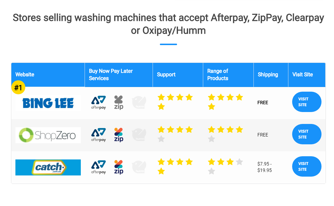 Washing Machines | Buy Now Pay Later | Afterpay, Zippay ...