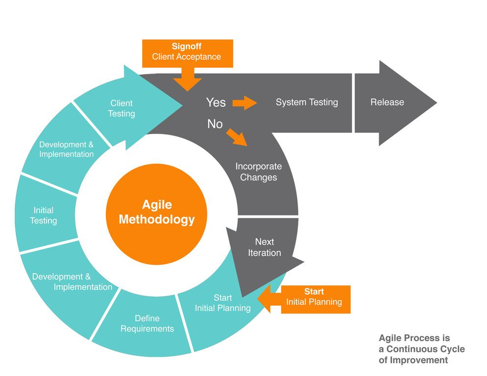 Agile methodology is an alternative to traditional project