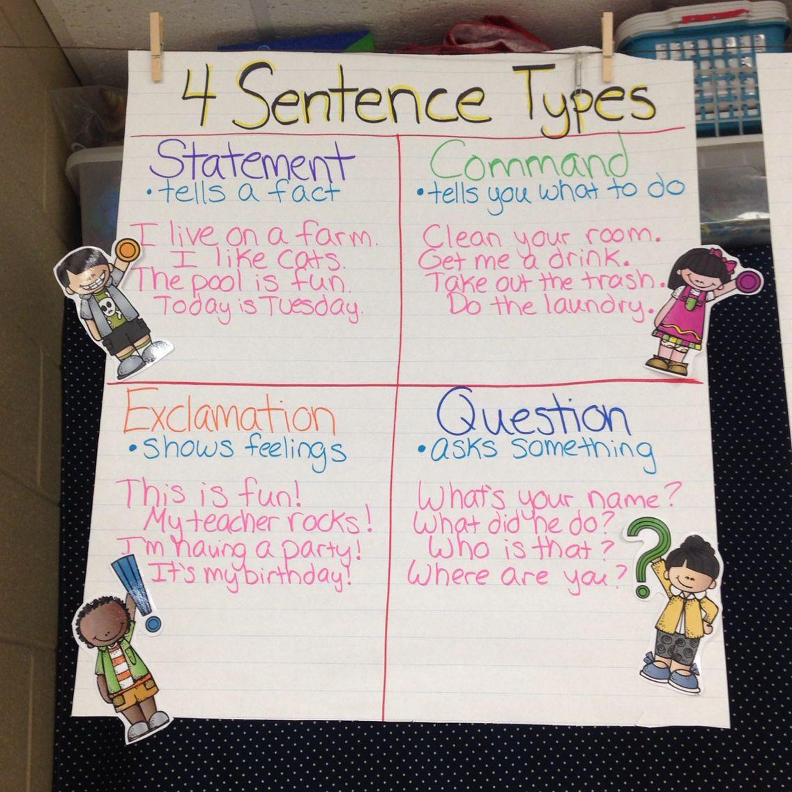 4 sentence types anchor chart