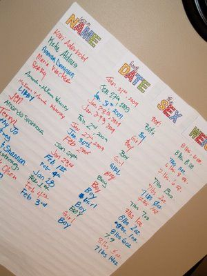 Place Your Bet I Want Twins Baby Prediction Baby Weight Chart