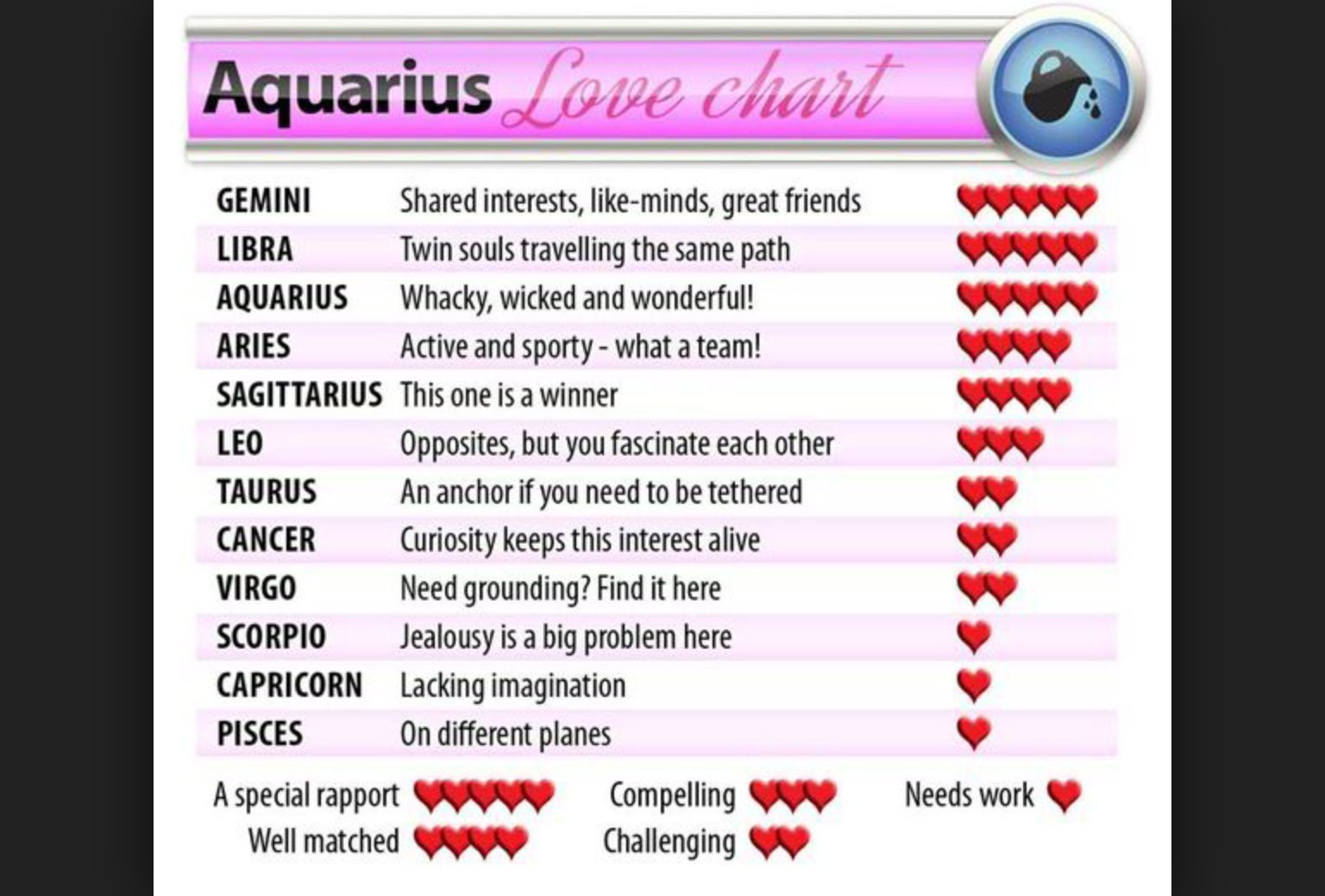 Zodiac love chart for aquarius horoscope pinterest horoscope zodiac love chart for aquarius nvjuhfo Image collections