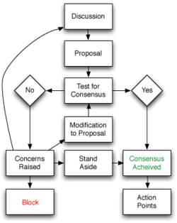 Flowchart of basic consensus decision making process wikipedia also rh pinterest