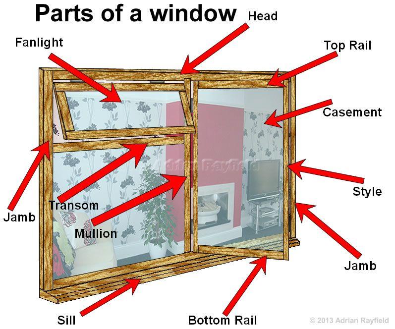 Parts Of A Window Joinery Window Design Window Styles