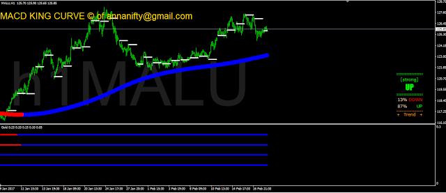 Mcx Aluminium 1 Hour Chart Update Price Chart Chart