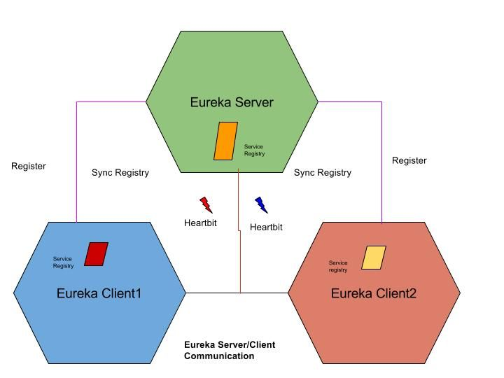 Make & Know Java: microservices communication: Eureka Client