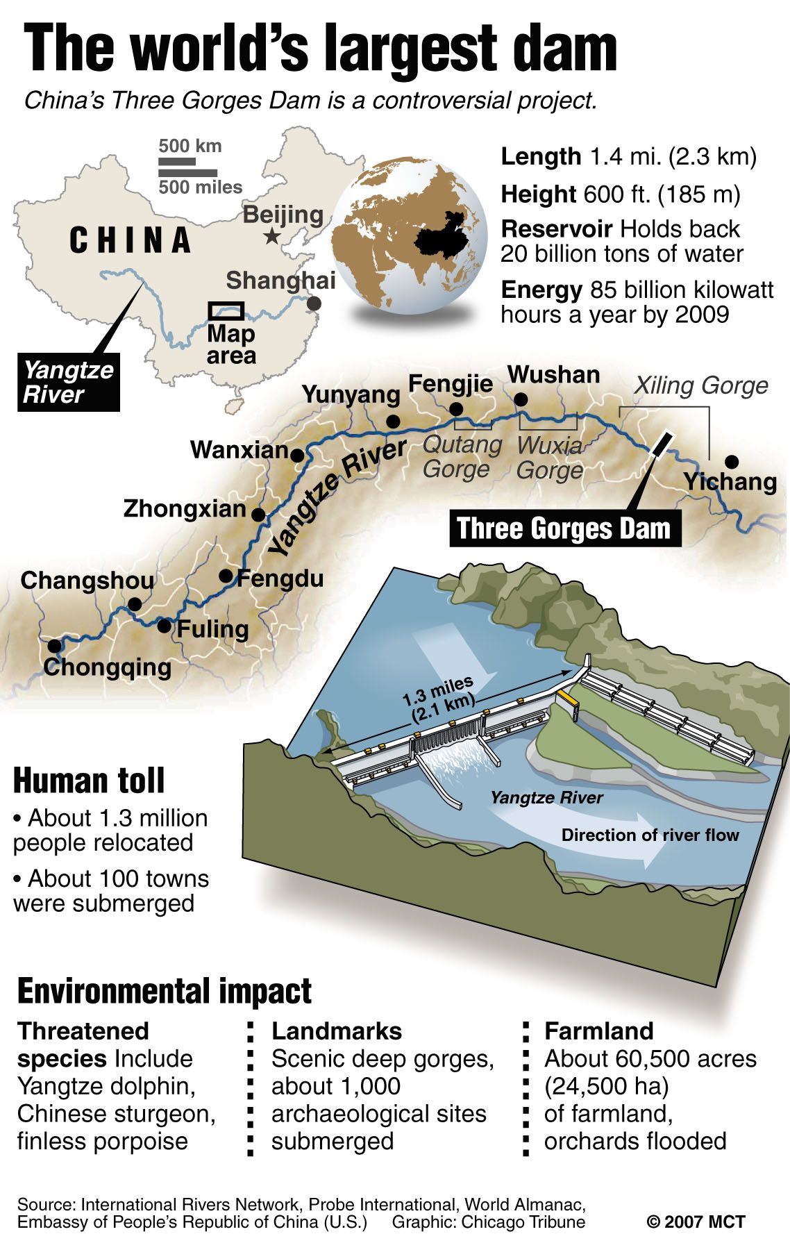 Three gorges dam project china s biggest project since the great wall - Three Gorges Dam