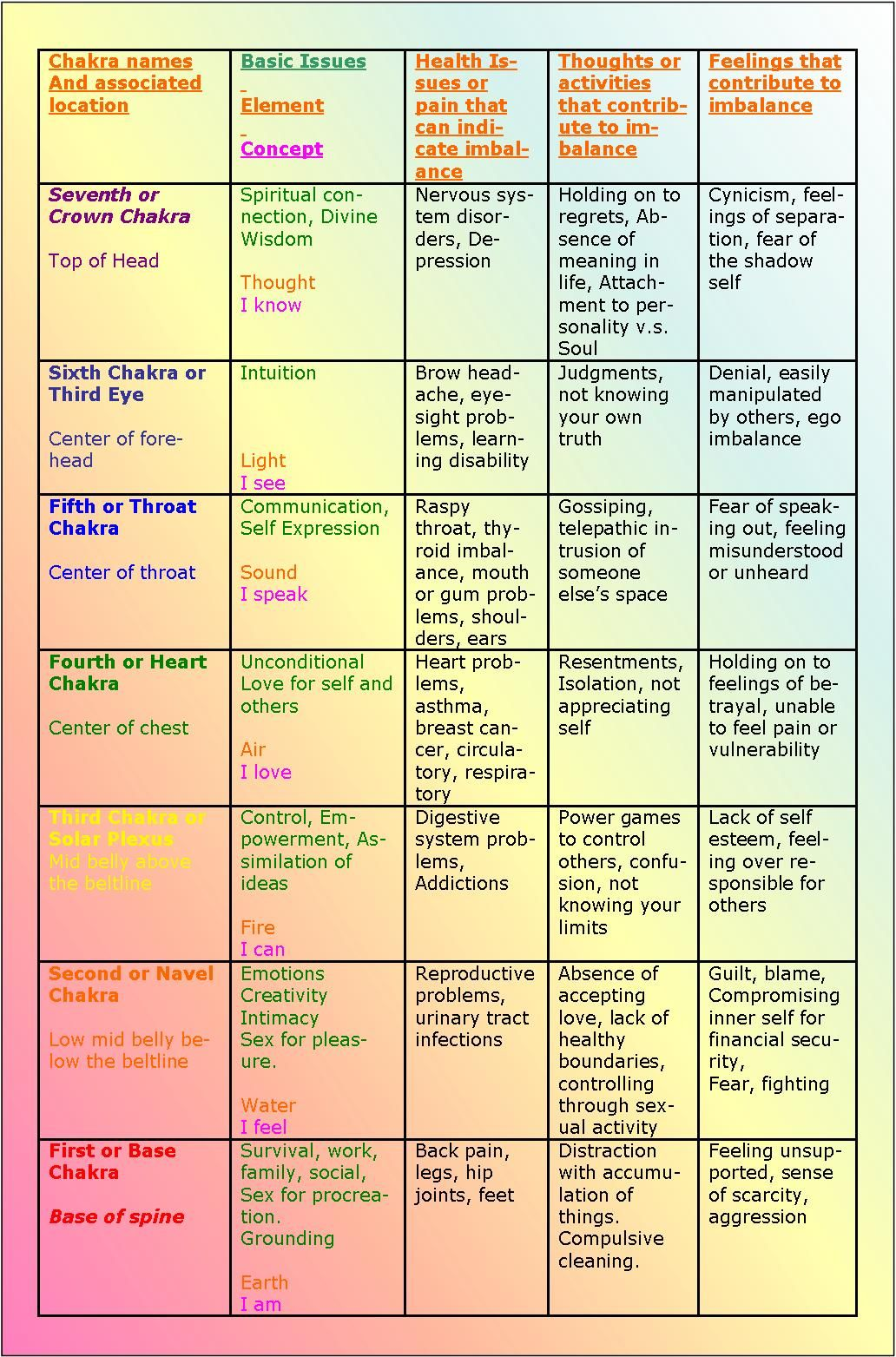 Chakra healing chart discover more at httpsoullightpath chakra healing chart discover more at httpsoullightpath geenschuldenfo Images