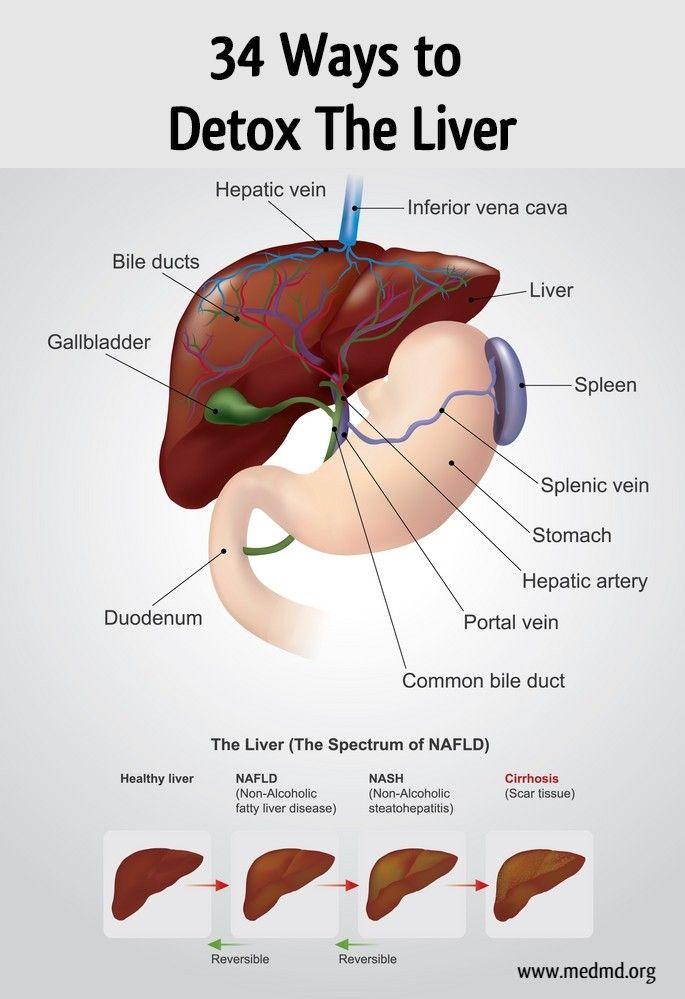 34 Ways to Detox the Liver