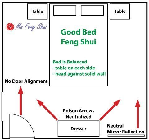 How to position your bed for good feng shui ms feng shui feng shui pinterest feng shui North east master bedroom feng shui
