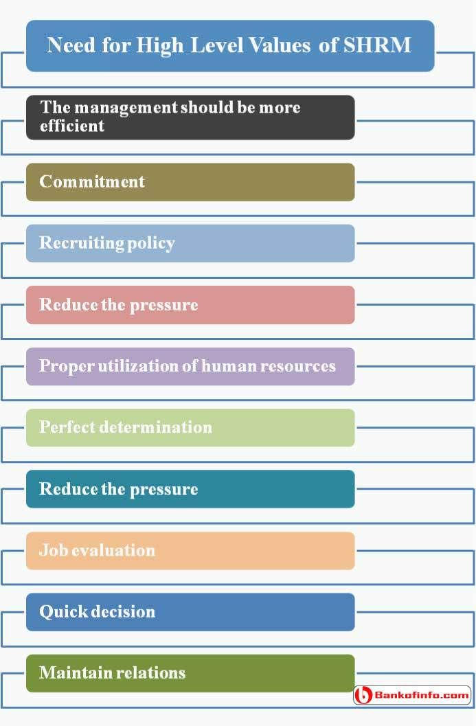 Need for High Level Values of SHRM Human Resource Management - human resource job description