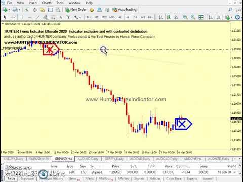 Hunter Non Repaint Forex Indicator Usdchf H4 Pair Buy Trade In