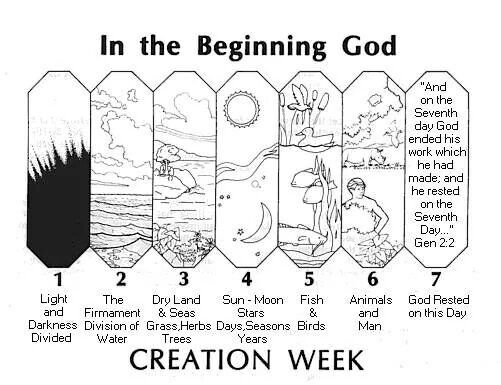 In The Beginning Yahweh Created Creation Bible Creation