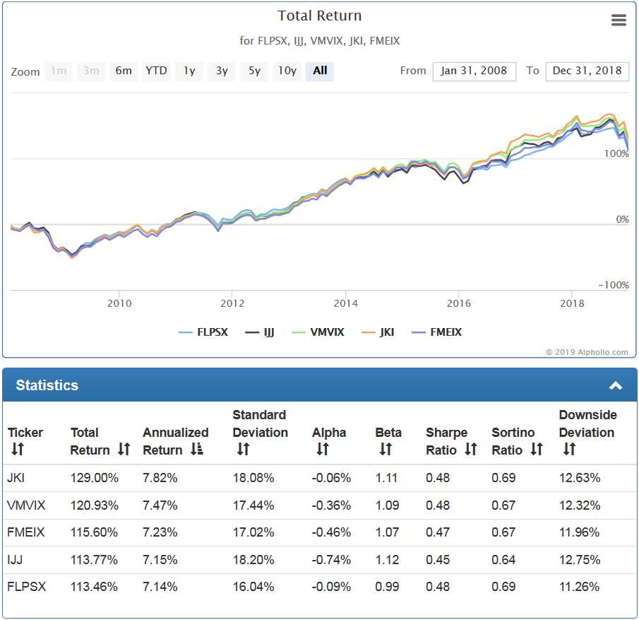 Analysis of Fidelity Low-Priced Stock Fund | Investing
