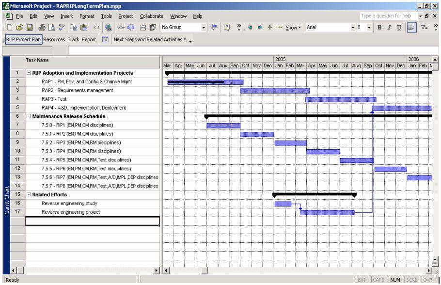 Implementation Plan Template Excel Elegant Project Planning