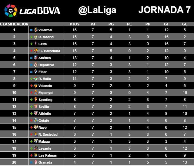 Spanische Fussball Tabelle