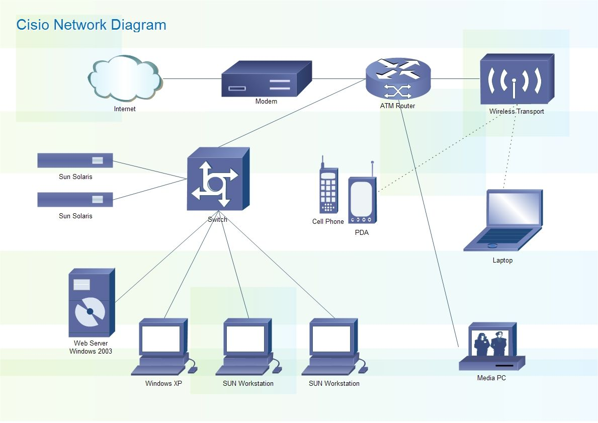 Cisco networks diagrams use cisco network symbols to visualize the the computer networks topology and equipment connections and arrangement edraw provides lots of templates and examples for you to design your own cisco biocorpaavc Gallery