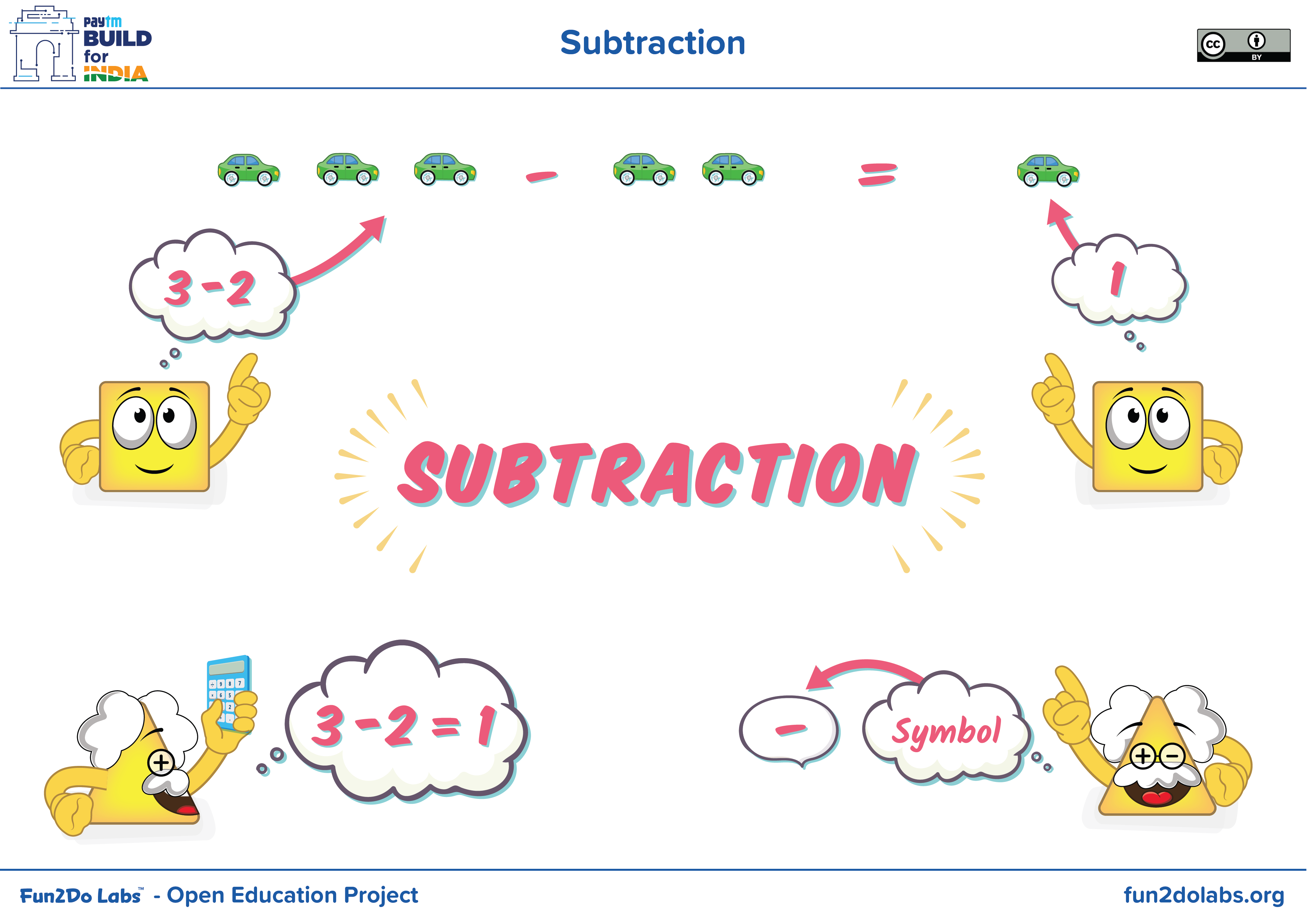 What Is Subtraction How To Subtract Two Numbers