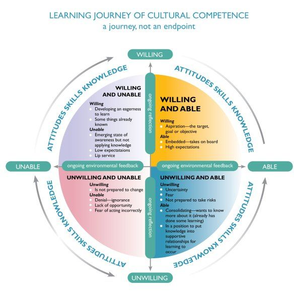 What Does It Mean To Be Culturally Competent