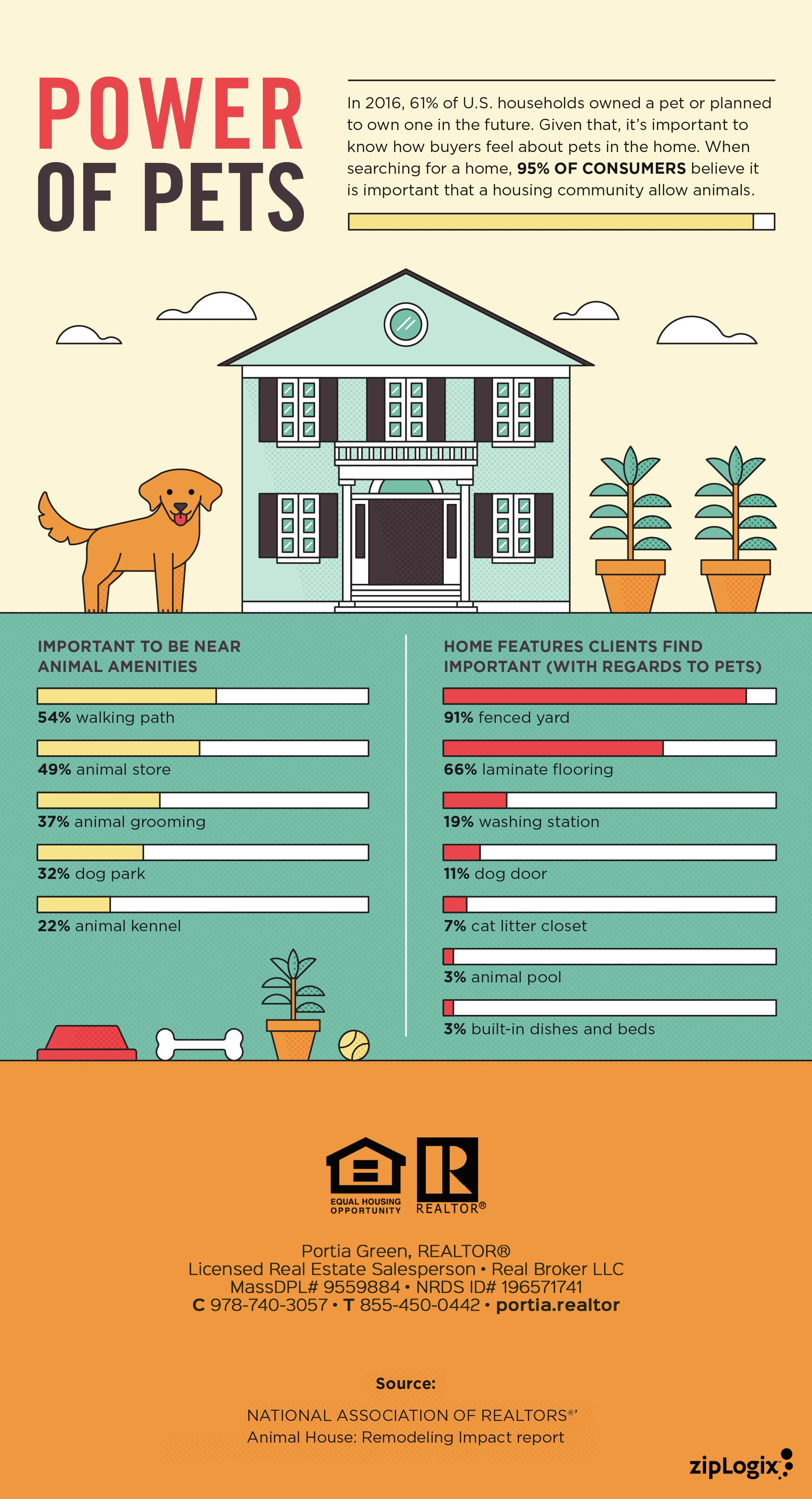 If You Re A Pet Friendly Person You Probably Own An Animal Or Plan To Get One In The Future Check Out The Real Estate Infographic Marketing Trends Pet Owners