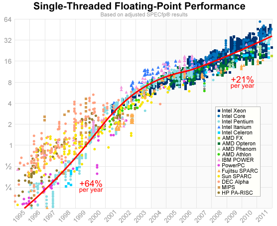 A Look Back At Single Threaded Cpu Performance Performance Single Thread