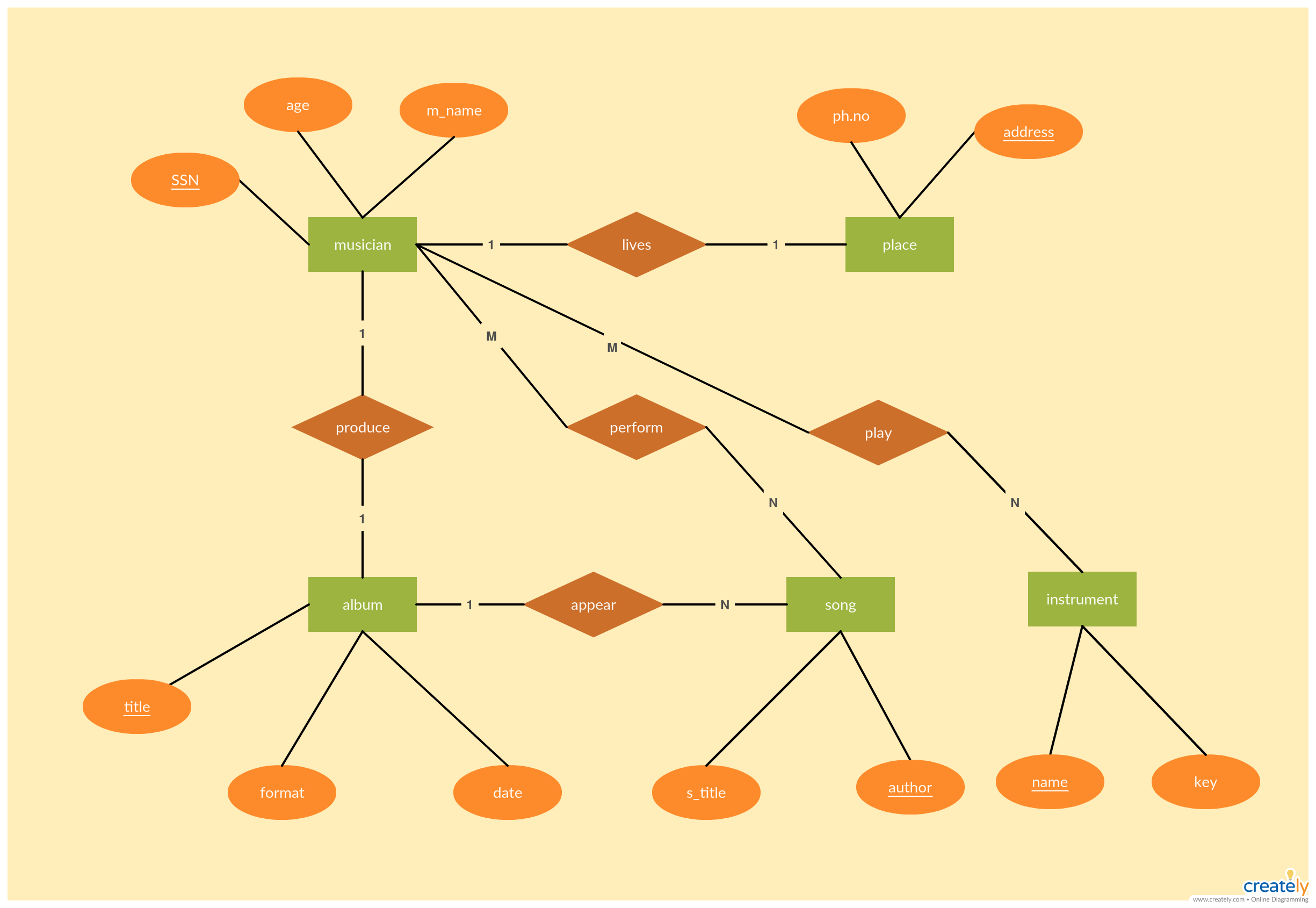 musician record entity relationship diagram example click the image to get all the important aspects [ 2450 x 1690 Pixel ]