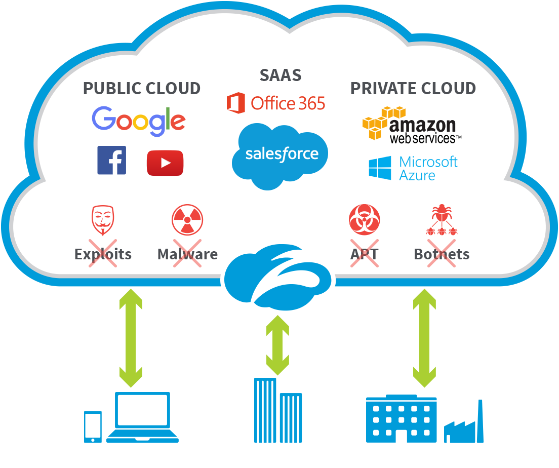 Secure, simplify and transform your #enterprise Zscaler offers