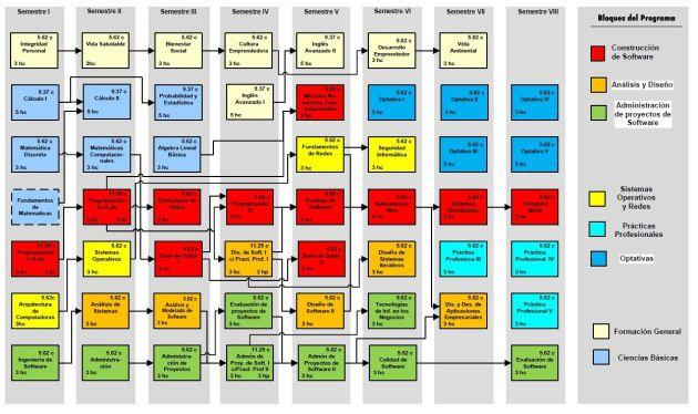ITSON. Perfil y Mapa Curricular de la Carrera de Ingeniería en Software. Mapa curricular Software