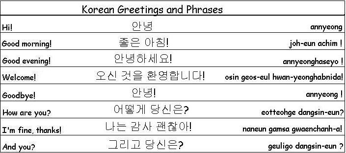 Korean Greetings and Phrases | All About KOREA | Pinterest | Learn ...