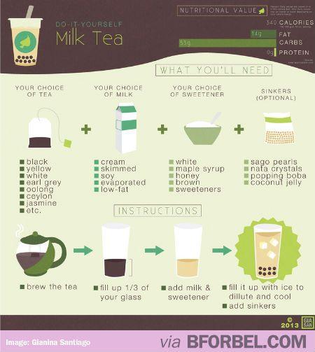 Diy How To Make Milk Tea Infographic Tea Coupons Blog Tea Infographic Bubble Tea Recipe Milk Tea Recipes