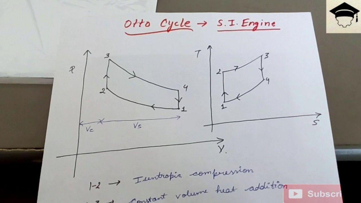 Indicator Diagram Of Si Engine Di 2020